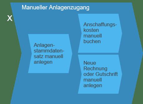Manueller Anlagenzugang SAP Business ByDesign