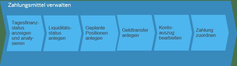 Zahlungsmittel verwalten SAP Business ByDesign