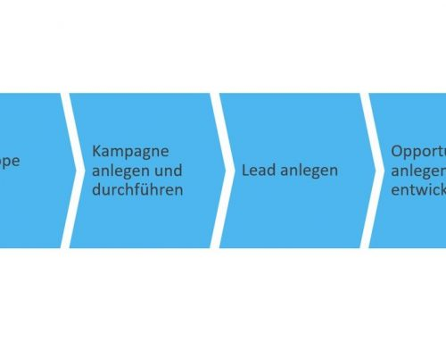 Geschäftsszenario: Marketing-to-Opportunity