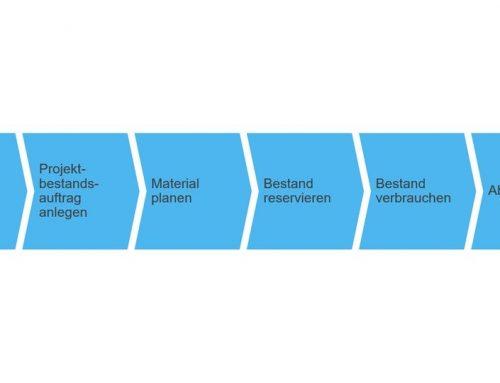 Geschäftsszenario: Materialien in Projekten
