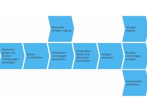 Geschäftsszenario: Anlagenbuchhaltung