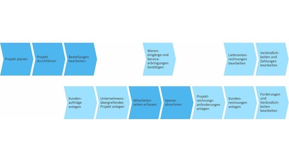 Geschäftsszenario: Zeiten und Spesen für unternehmensübergreifende ...