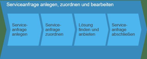 Serviceanfrage anlegen, zuordnen und bearbeiten SAP Business ByDesign