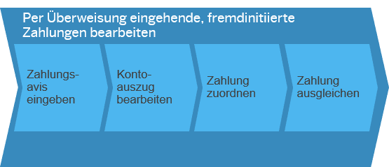 Per Überweisung eingehende, fremdinitiierte Zahlungen bearbeiten SAP Business ByDesign