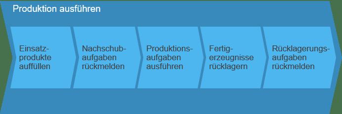 Produktion ausführen SAP Business ByDesign