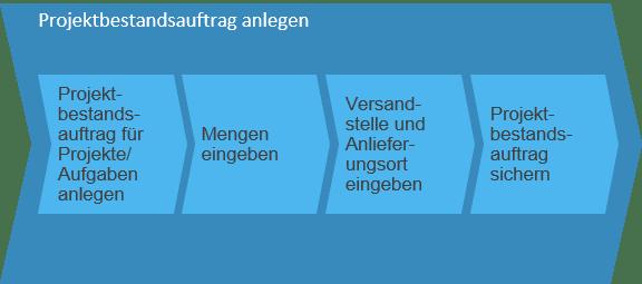 Projektbestandsauftrag anlegen SAP Business ByDesign
