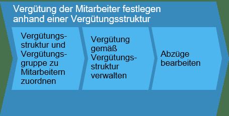 Vergütung der Mitarbeiter festlegen anhand einer Vergütungsstruktur SAP Business ByDesign