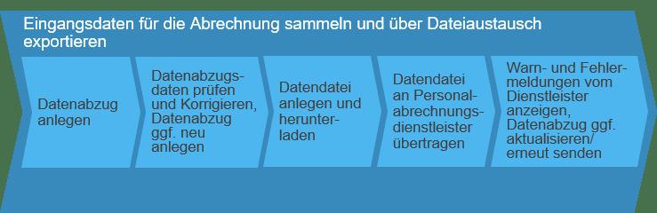 Eingangsdaten für die Abrechnung sammeln und über Dateiaustausch exportieren SAP Business ByDesign