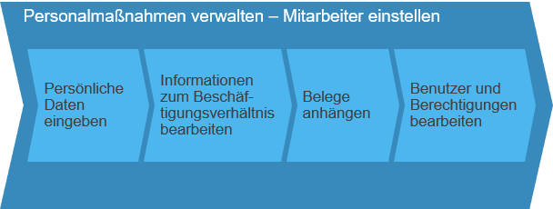 Personalmaßnahmen verwalten SAP Business ByDesign