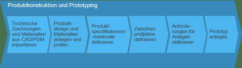 Produktkonstruktion und Prototyping SAP Business ByDesign