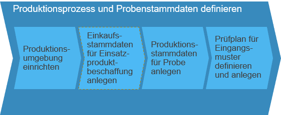 Produktionsprozess und Probenstammdaten definieren SAP Business ByDesign