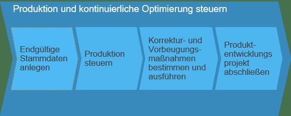 Produkte und kontinuierliche Optimierung steuern SAP Business ByDesign