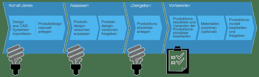 Prozess Produktkonstruktion