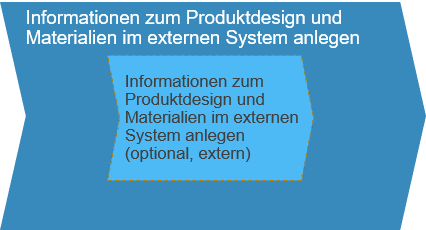 Informationen zu Produktdesign und Materialen im exteren System anlegen SAP Business ByDesign