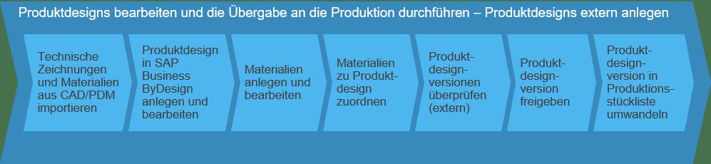 Produktionsdesigns bearbeiten und die Übergabe an die Produktion durchführen SAP Business ByDesign