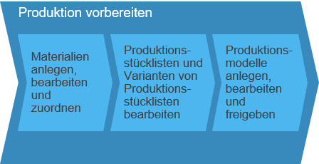 Produktion vorbereiten SAP Business ByDesign