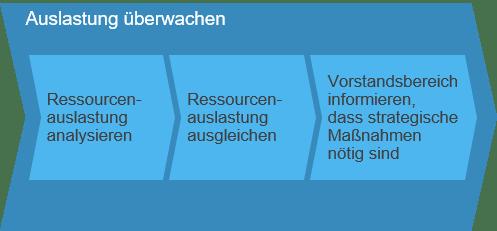 Auslastung überwachen SAP Business ByDesign