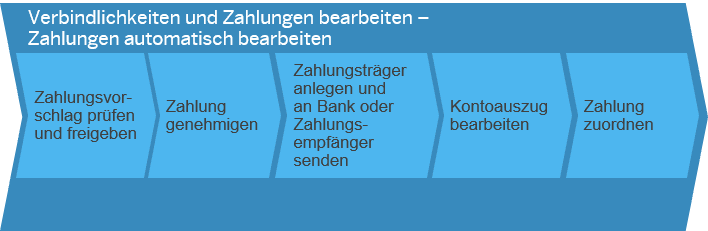 Verbindlichkeiten und Zahlungen bearbeiten SAP Business ByDesign