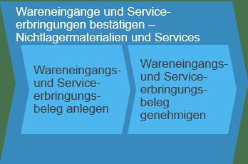 Wareneingänge und Serviceerbringungen bestätigen SAP Business ByDesign