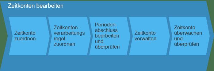 Zeitkonten bearbeiten SAP Business ByDesign