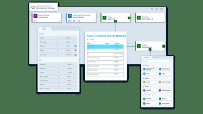Microsoft Dynamics 365 Identifizierte und optimal betreute Leads