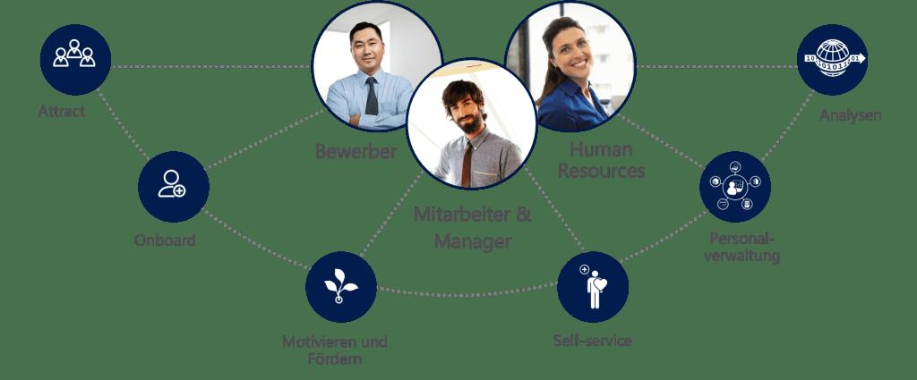Microsoft Dynamics 365 for Talent stellt den Menschen in den Fokus der Personalverwaltung